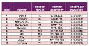 country rates rolsi
