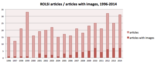 ROLSI articles in total, and with images, per year since 1996