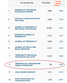 The Social Psychology citation impact top table