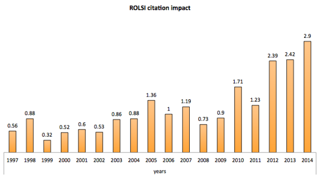 Thompson-Reuter Citation Impact scores, ROLSI